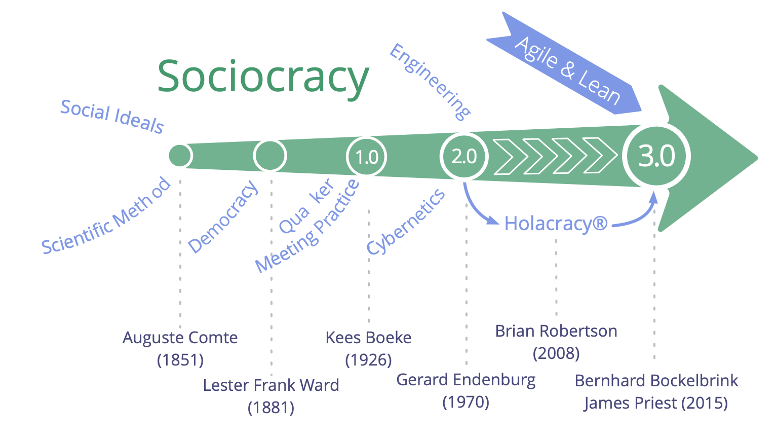 Influences and history of Sociocracy 3.0