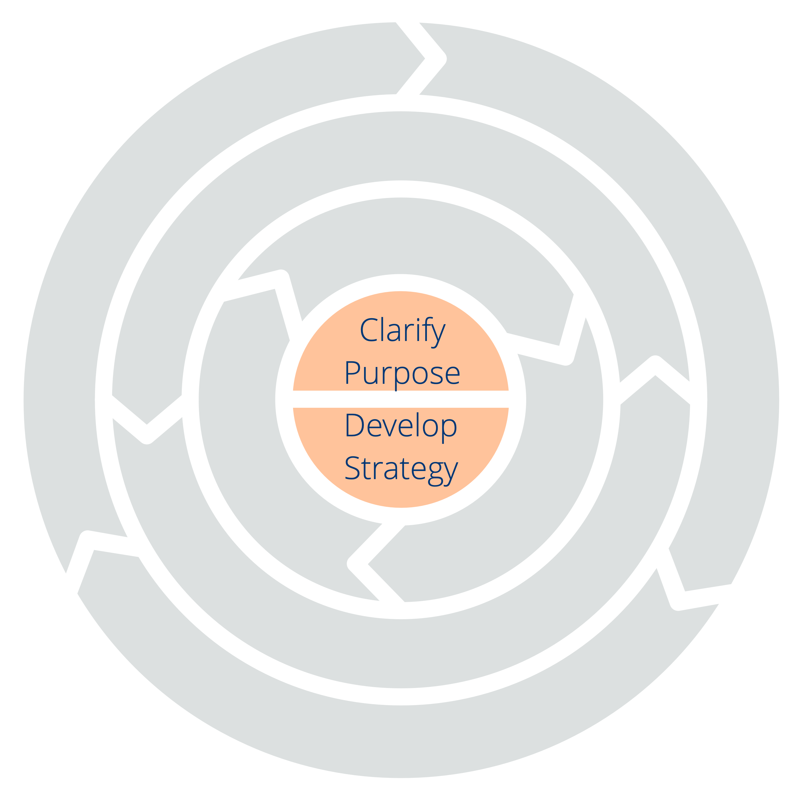Two Principles for Orientation: Clarify Purpose – Develop Strategy