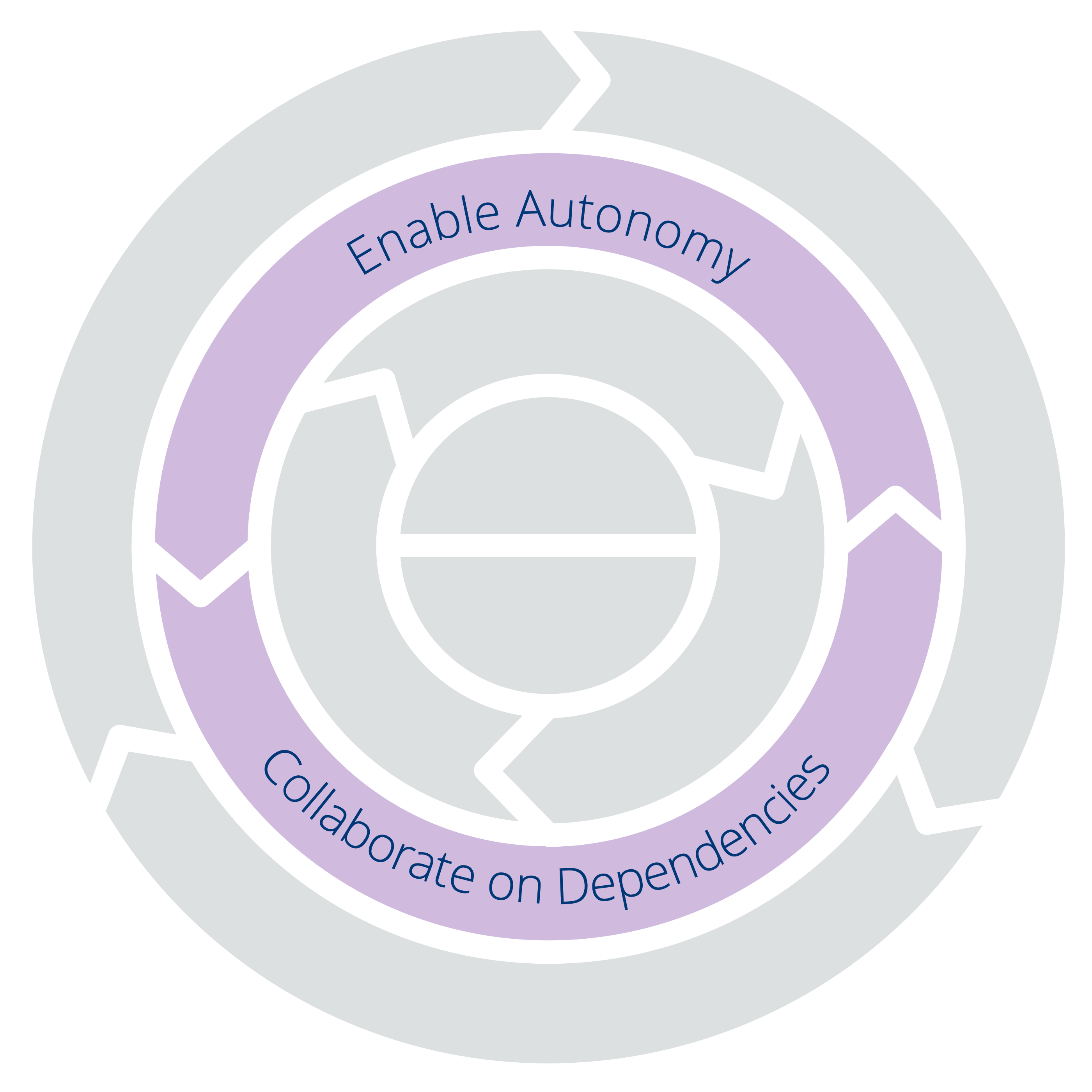 Two Principles for Structure: Enable Autonomy – Collaborate on Dependencies