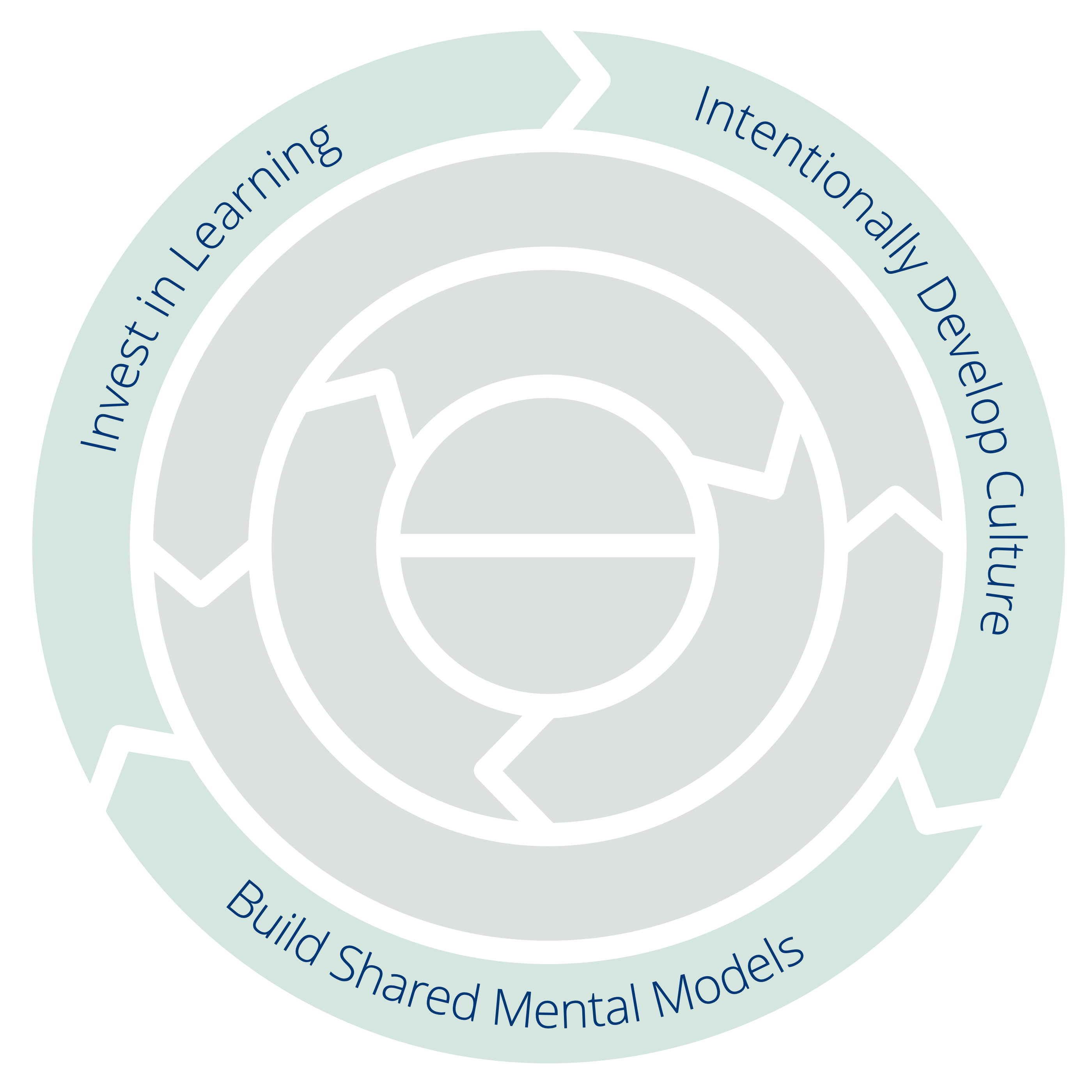 Three Principles for Transformation: Invest in Learning – Intentionally Develop Culture – Build Shared Mental Models