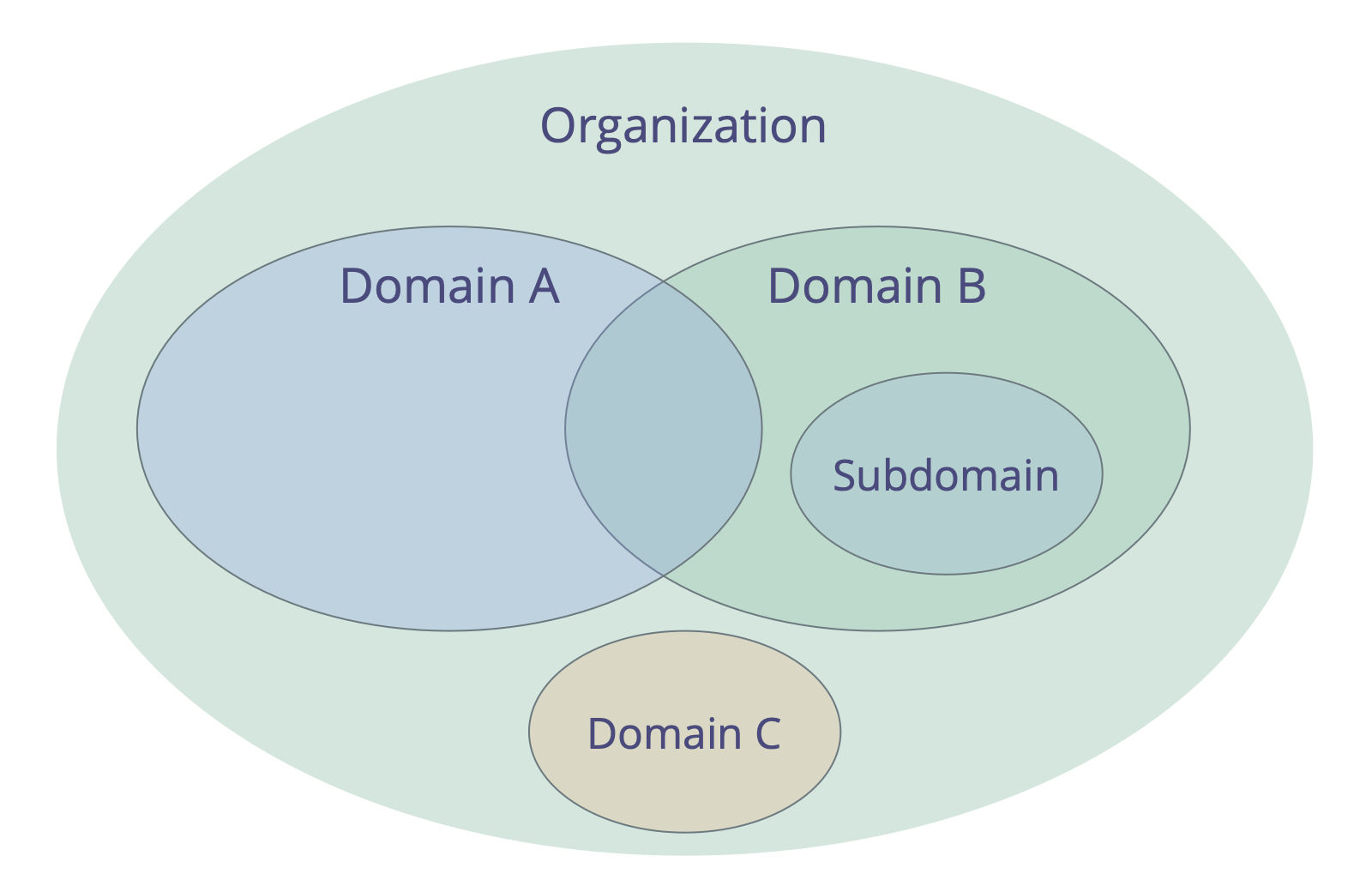 Domains may overlap and/or be fully contained within other domains
