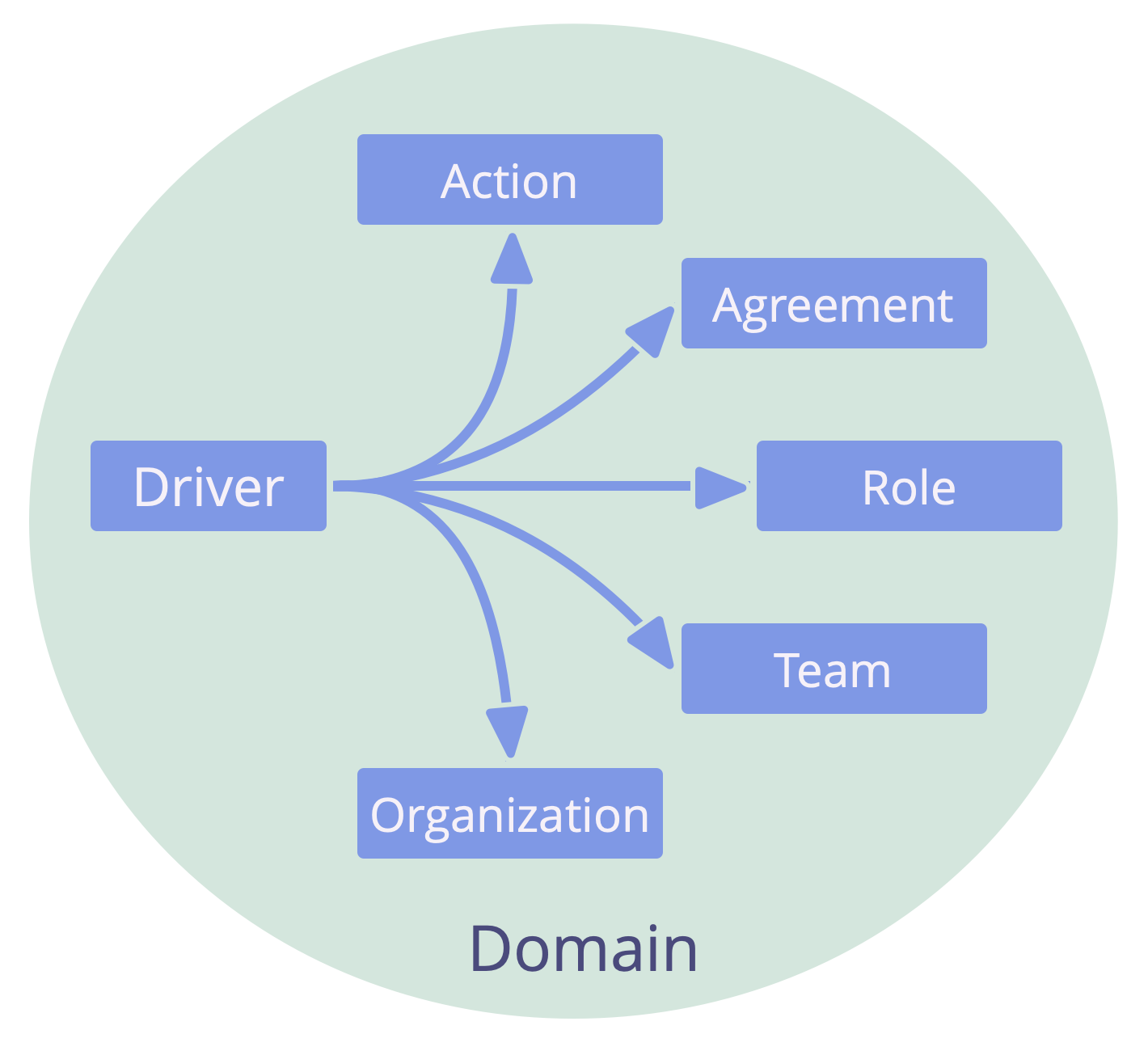 Possible responses to organizational drivers