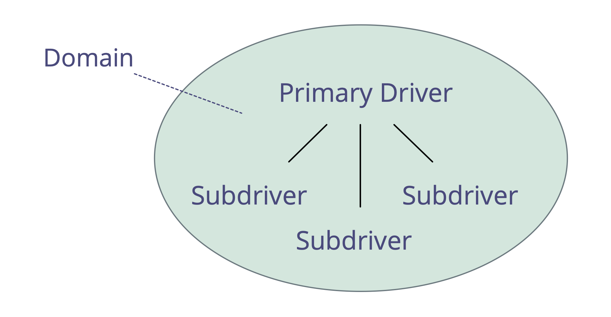 Drivers and domains