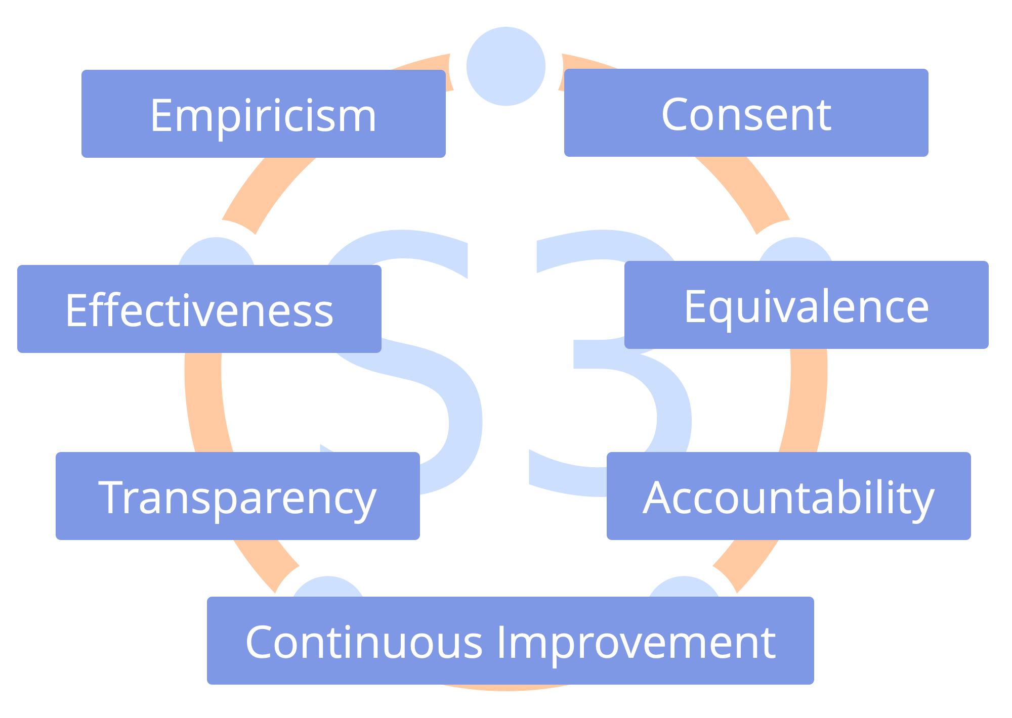 The Seven Principles