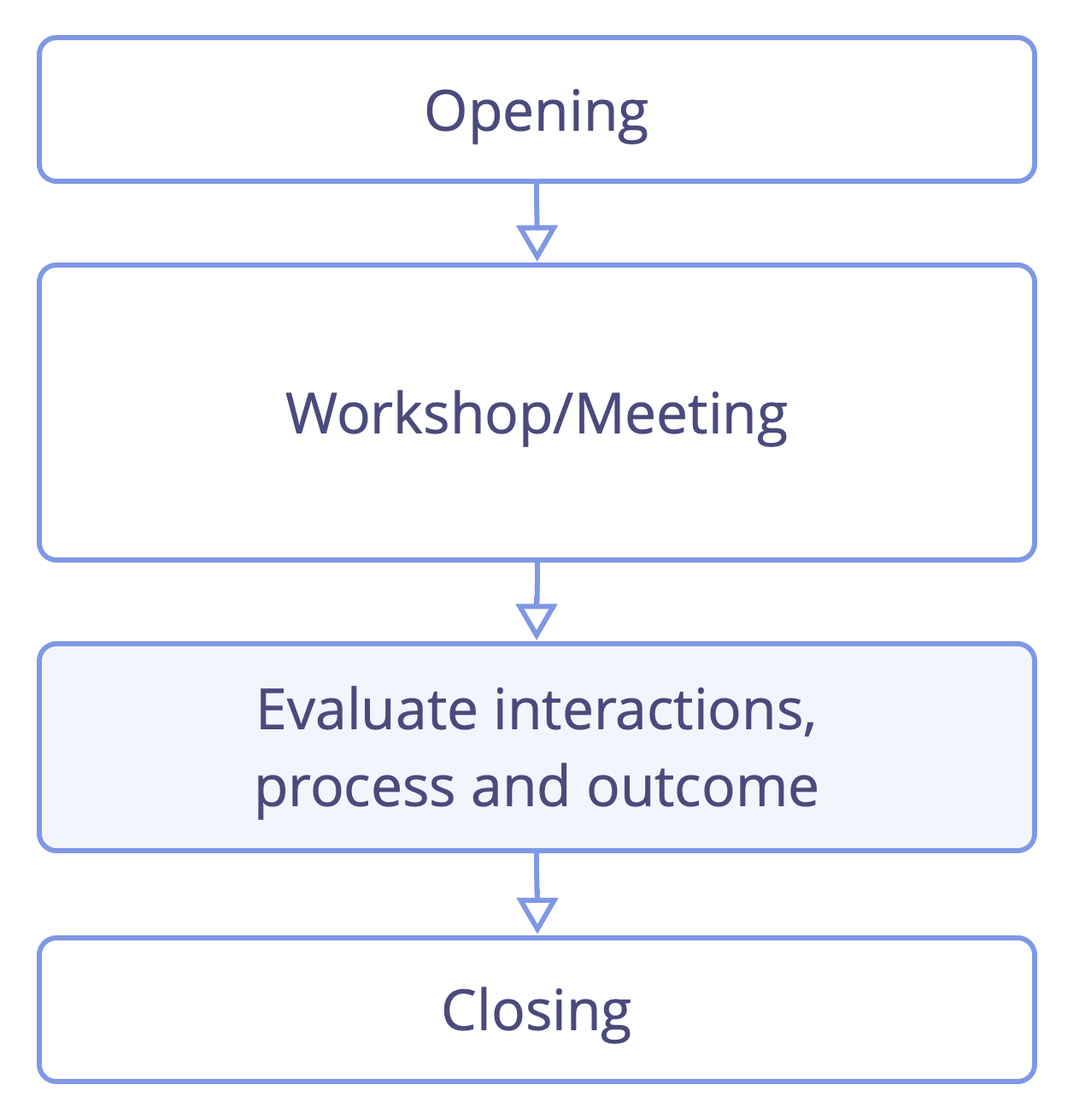 Evaluate meetings right before closing the meeting