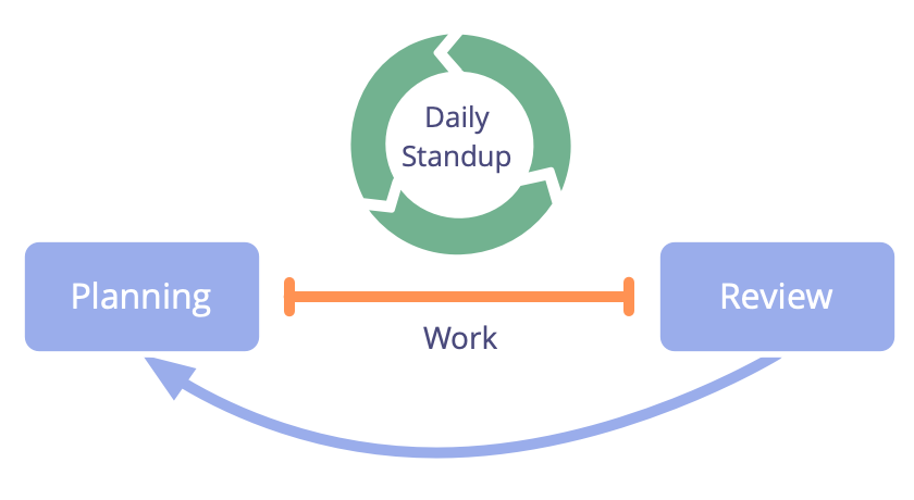 Daily standup is an essential meeting for self-organizing groups.