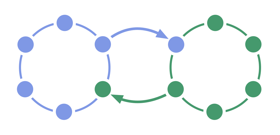 Double linking two circles