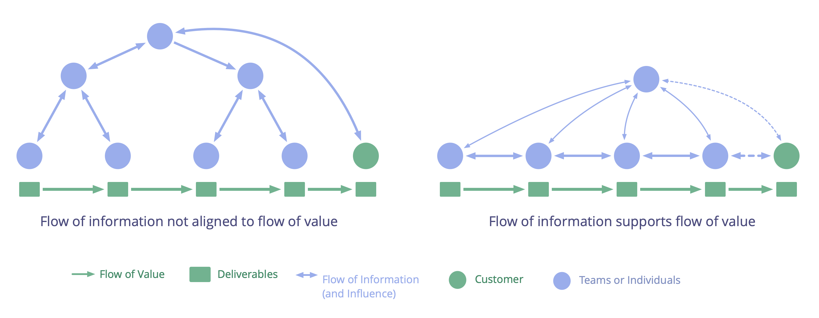 Aligning the flow of information to support the flow of value