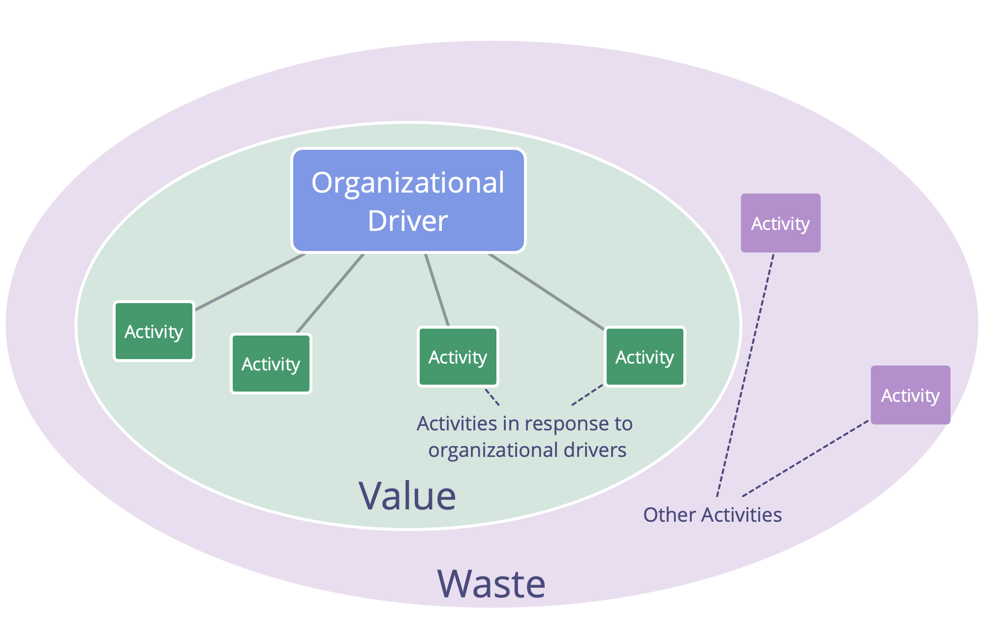 Drivers, Value and Waste