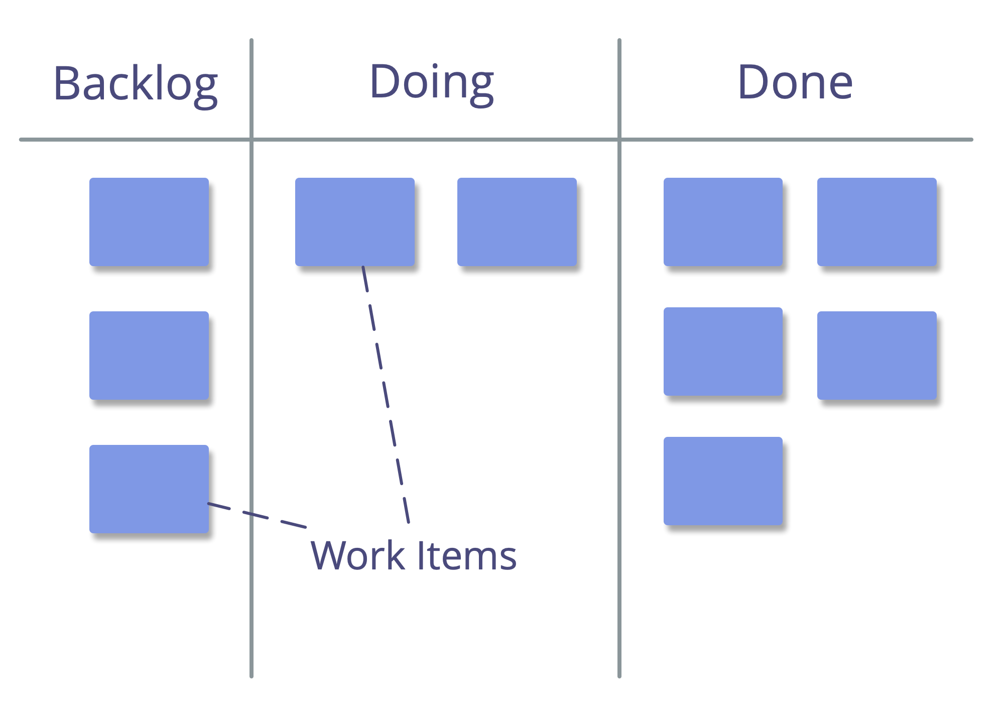 Visualization of a simple work process